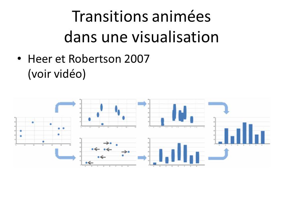 Transitions animées dans une visualisation