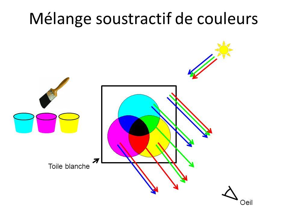 Mélange soustractif de couleurs