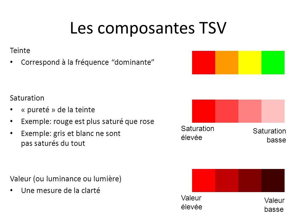 Les composantes TSV Teinte Correspond à la fréquence dominante