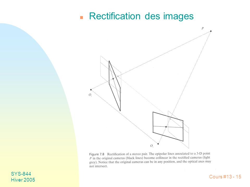 Rectification des images