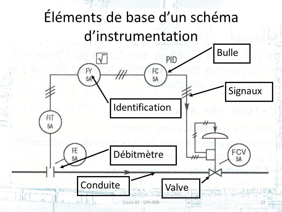 Éléments de base d'un schéma d'instrumentation