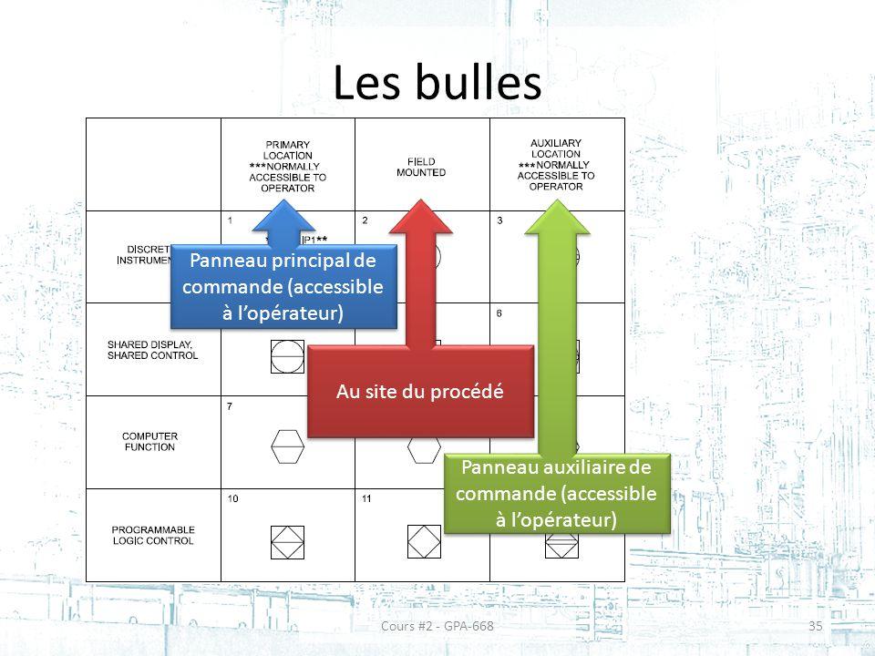 Les bulles Panneau principal de commande (accessible à l'opérateur)