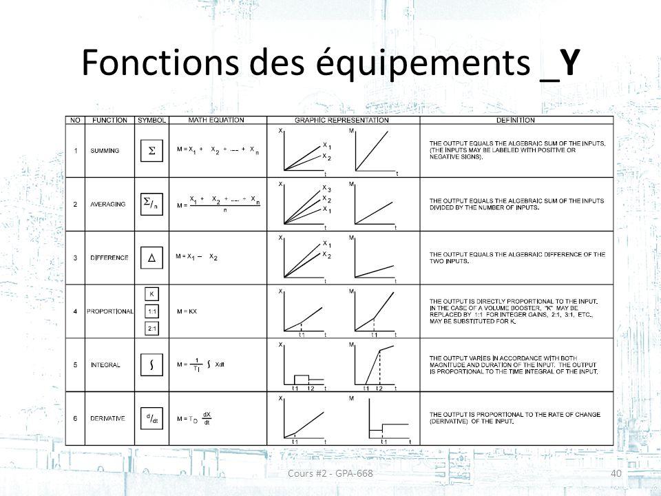 Fonctions des équipements _Y
