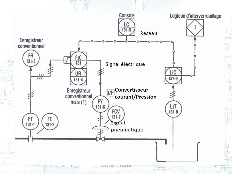 Convertisseur courant/Pression