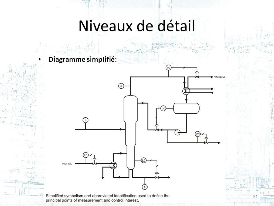 Niveaux de détail Diagramme simplifié: Cours #2 - GPA-668