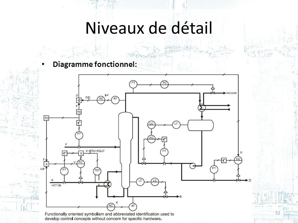 Niveaux de détail Diagramme fonctionnel: Cours #2 - GPA-668