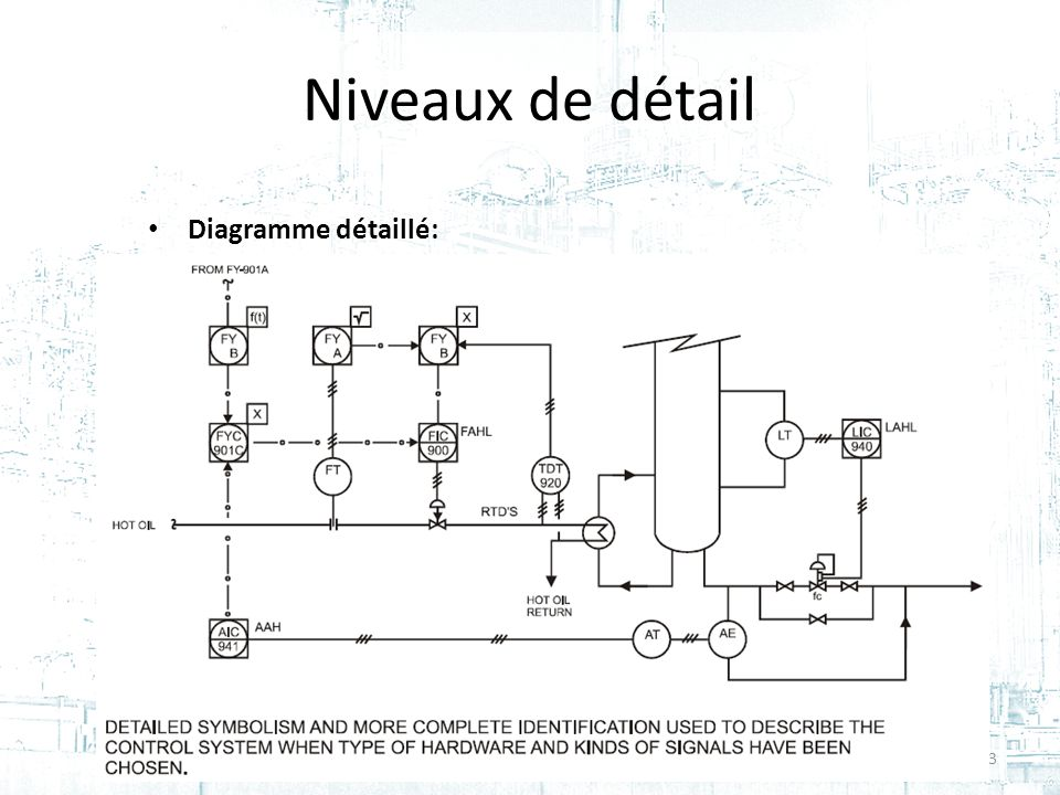 Niveaux de détail Diagramme détaillé: Cours #2 - GPA-668