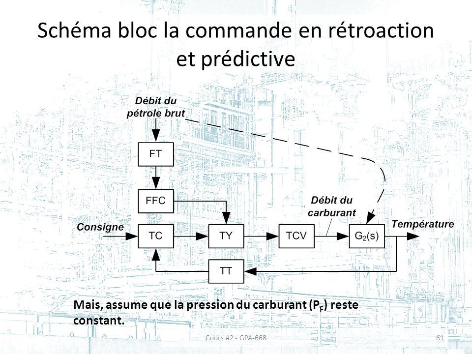 Schéma bloc la commande en rétroaction et prédictive