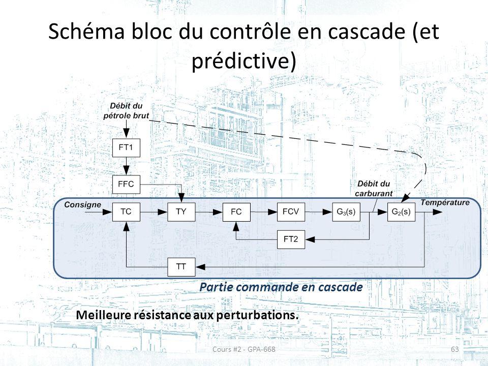 Schéma bloc du contrôle en cascade (et prédictive)
