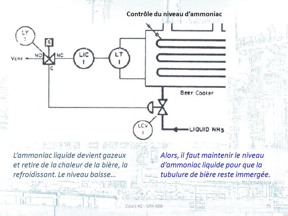 Contrôle du niveau d'ammoniac