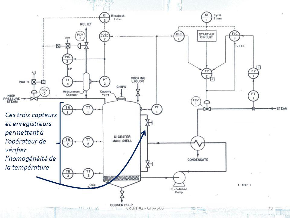 Ces trois capteurs et enregistreurs permettent à l'opérateur de vérifier l'homogénéité de la température
