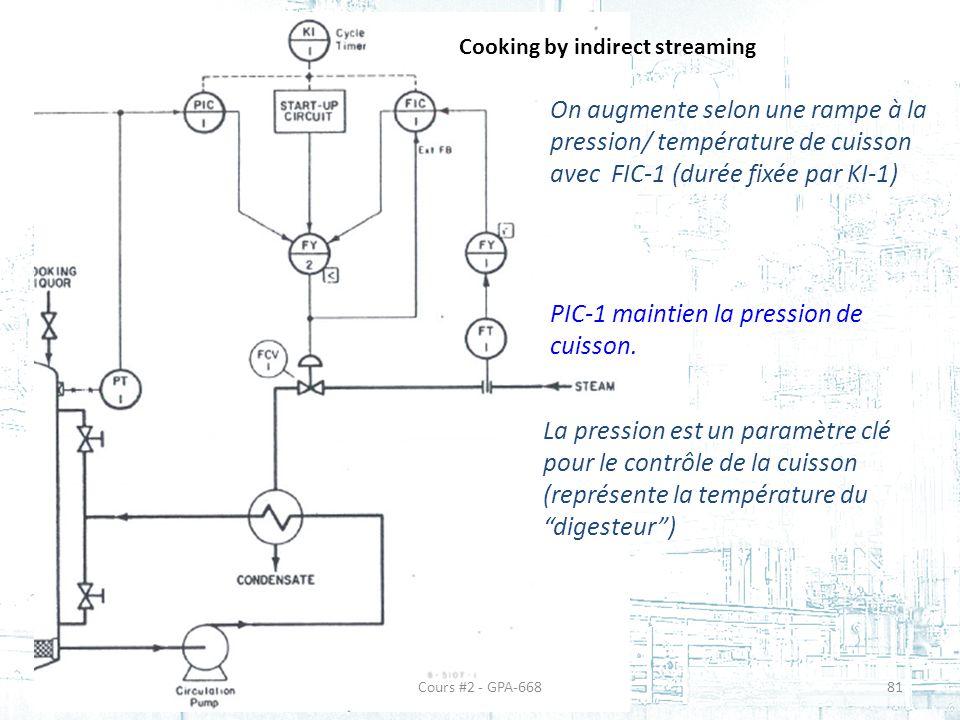 PIC-1 maintien la pression de cuisson.