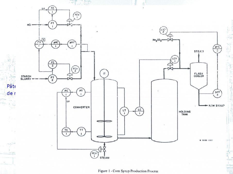 acide chlorhydrique carbonate de sodium Pâte amidon de maïs