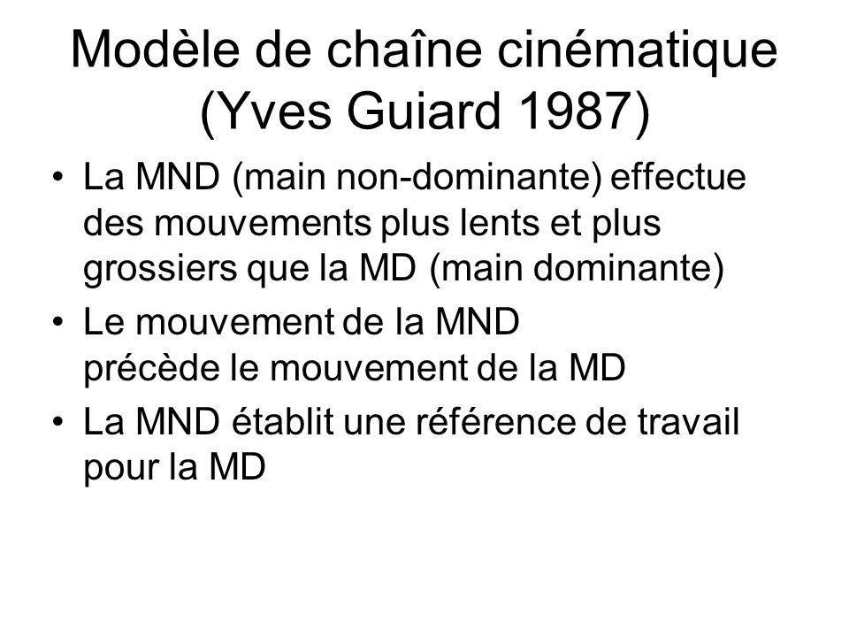 Modèle de chaîne cinématique (Yves Guiard 1987)