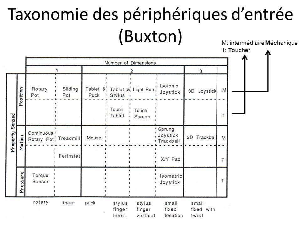 Taxonomie des périphériques d'entrée (Buxton)