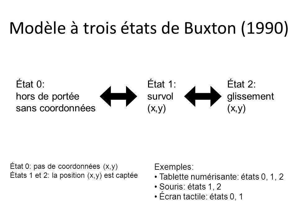 Modèle à trois états de Buxton (1990)