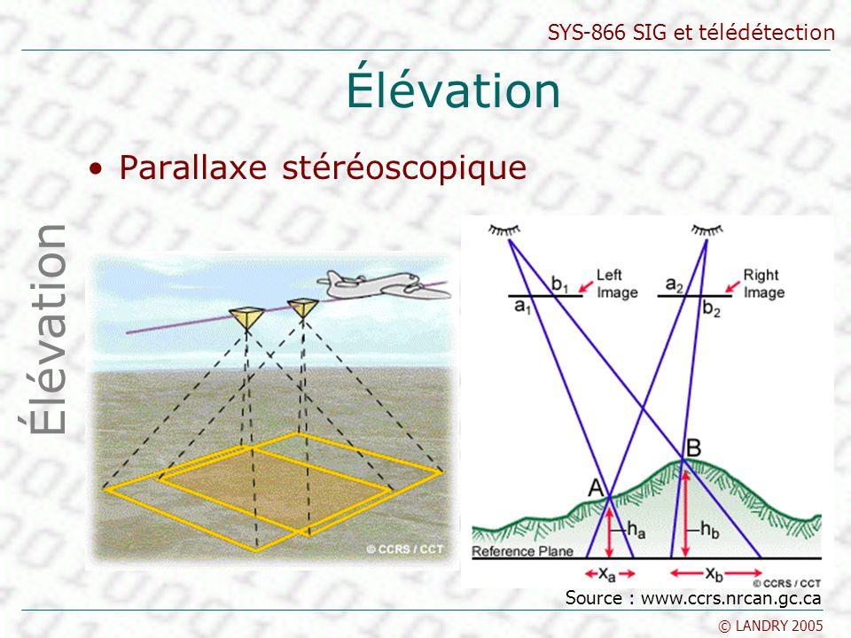Élévation Élévation Parallaxe stéréoscopique