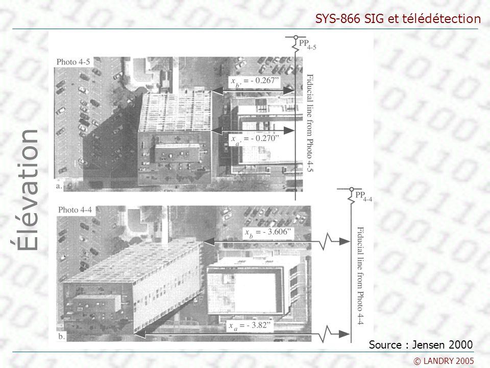 Élévation Parallaxe stéréoscopique Élévation Source : Jensen 2000