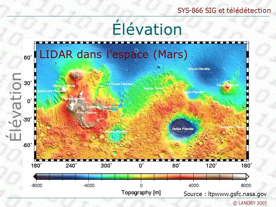 Élévation Élévation LIDAR dans l'espace (Mars)