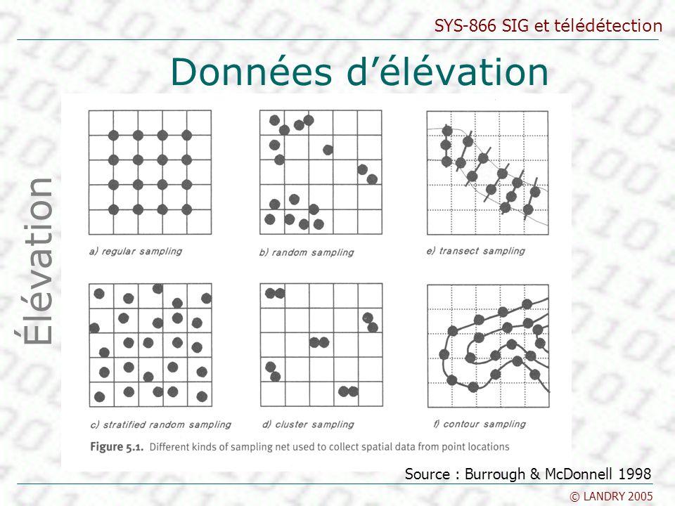 Données d'élévation Élévation Source : Burrough & McDonnell 1998