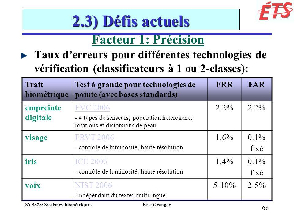 2.3) Défis actuels Facteur 1: Précision