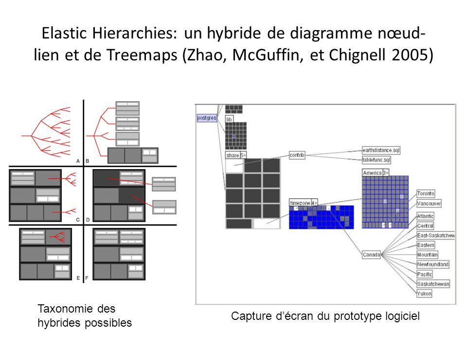 Elastic Hierarchies: un hybride de diagramme nœud-lien et de Treemaps (Zhao, McGuffin, et Chignell 2005)