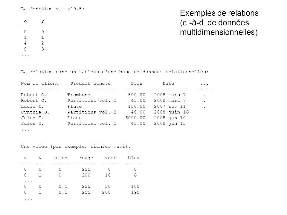 Exemples de relations (c.-à-d. de données multidimensionnelles)