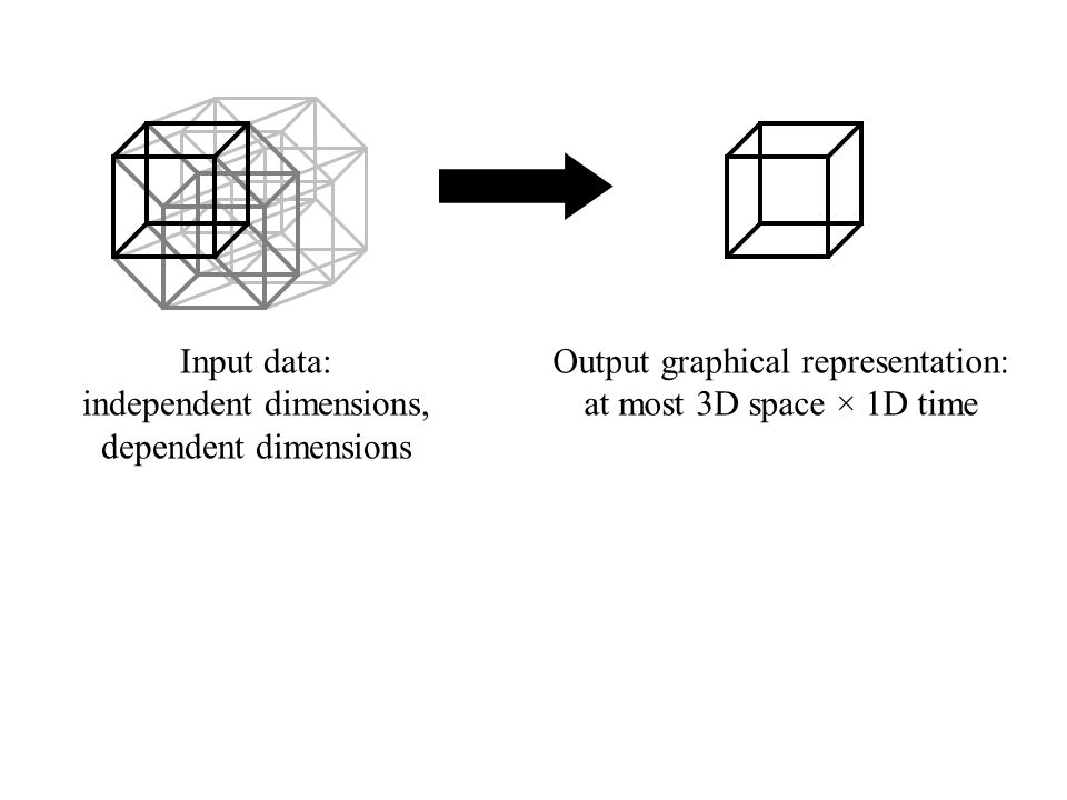 Input data: independent dimensions, dependent dimensions