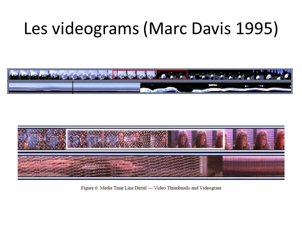 Les videograms (Marc Davis 1995)