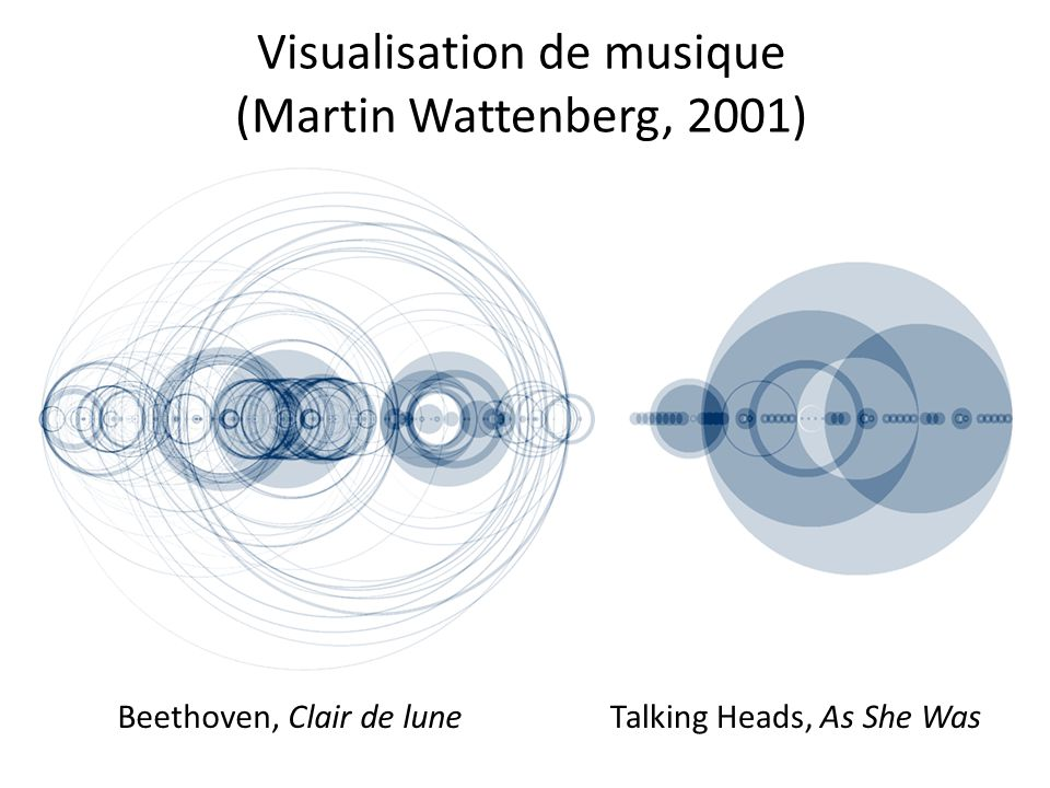 Visualisation de musique (Martin Wattenberg, 2001)
