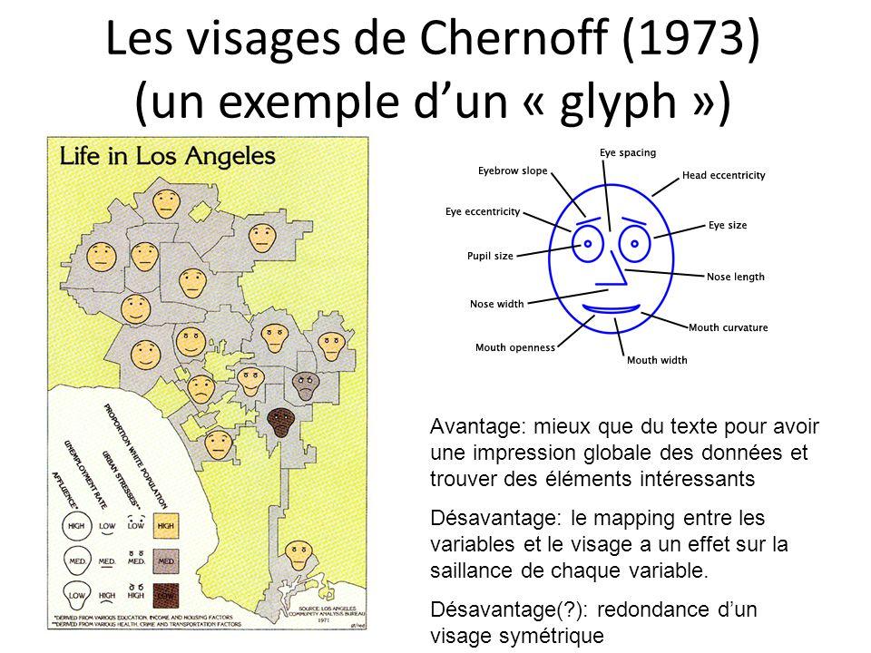 Les visages de Chernoff (1973) (un exemple d'un « glyph »)