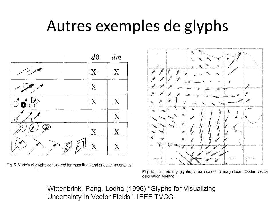Autres exemples de glyphs