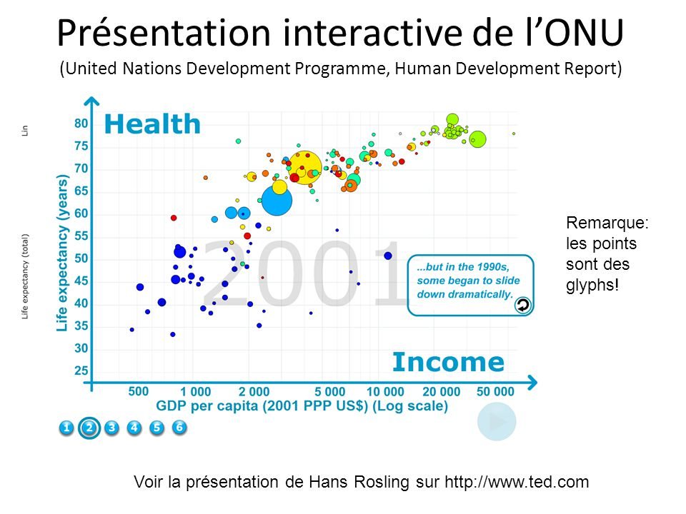 Présentation interactive de l'ONU (United Nations Development Programme, Human Development Report)