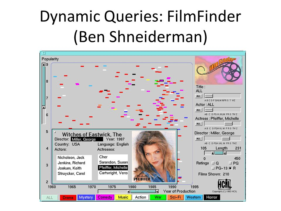 Dynamic Queries: FilmFinder (Ben Shneiderman)