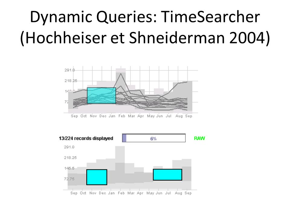 Dynamic Queries: TimeSearcher (Hochheiser et Shneiderman 2004)