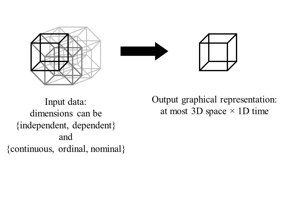Output graphical representation: at most 3D space × 1D time