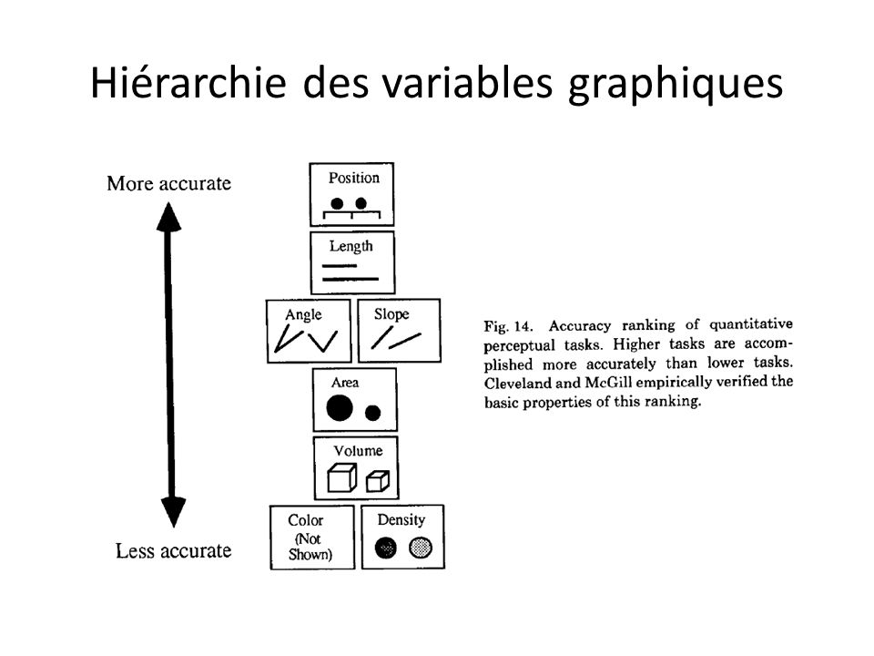 Hiérarchie des variables graphiques