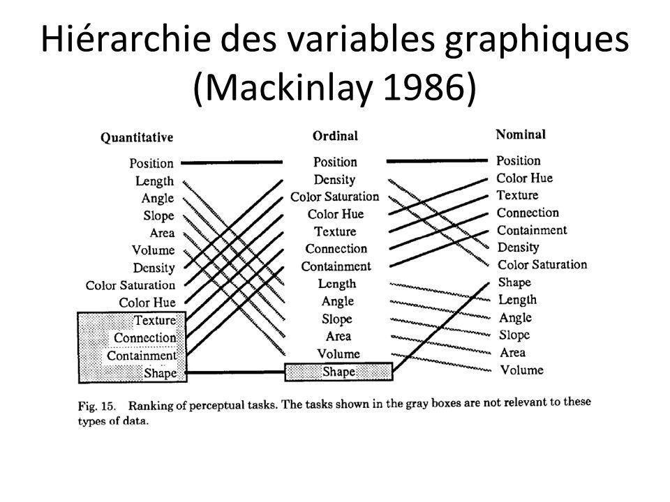 Hiérarchie des variables graphiques (Mackinlay 1986)