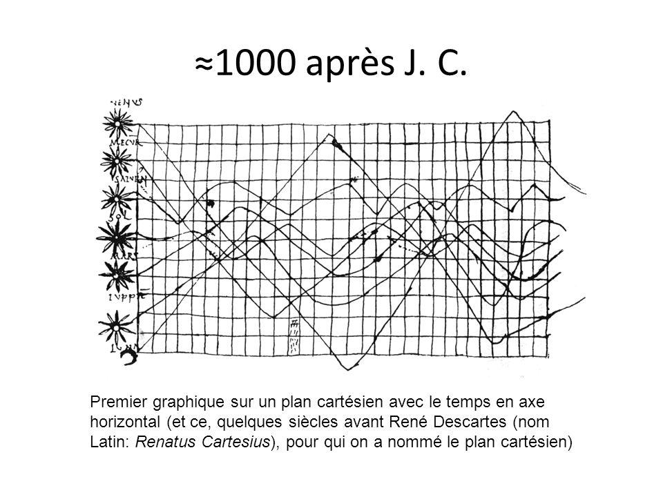 ≈1000 après J. C.