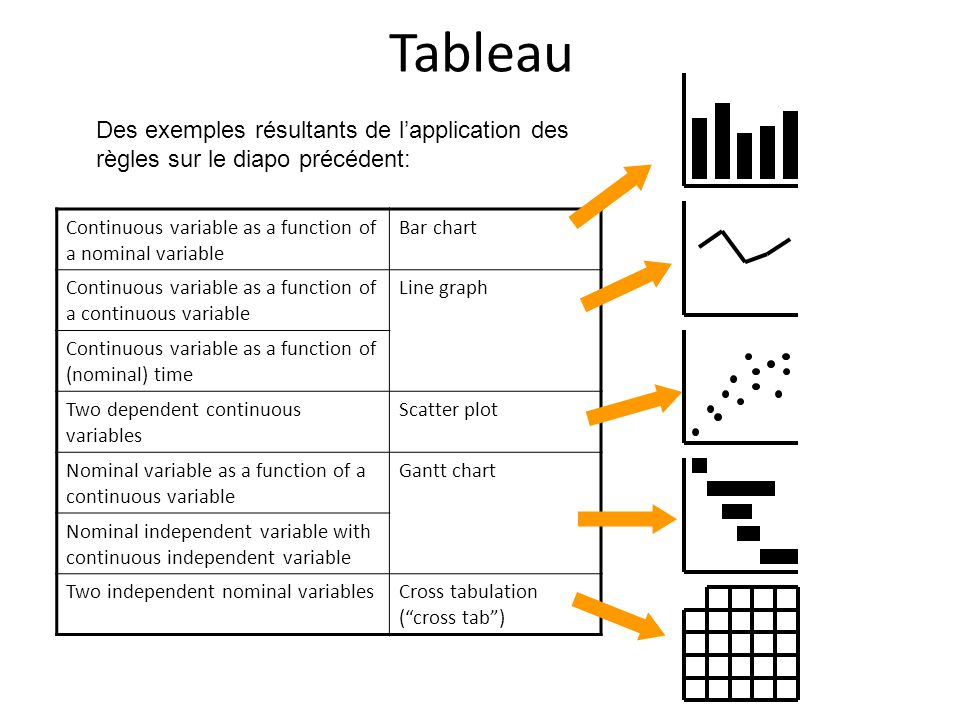 Tableau Des exemples résultants de l'application des règles sur le diapo précédent: Continuous variable as a function of a nominal variable.