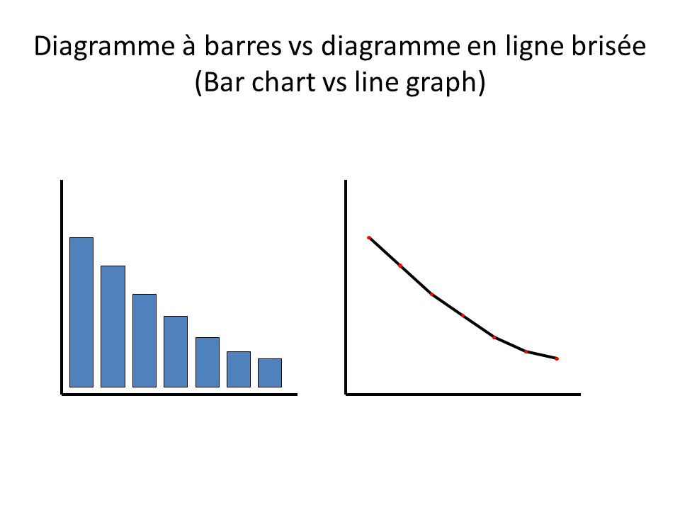 Diagramme à barres vs diagramme en ligne brisée (Bar chart vs line graph)