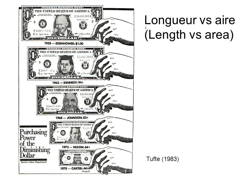 Longueur vs aire (Length vs area)