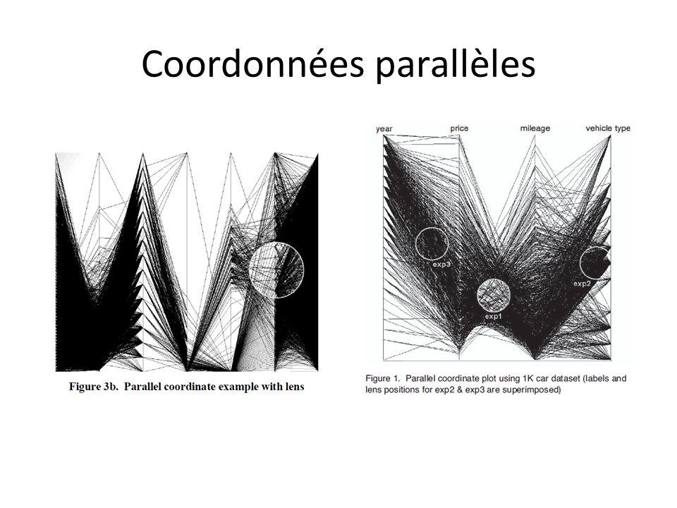 Coordonnées parallèles