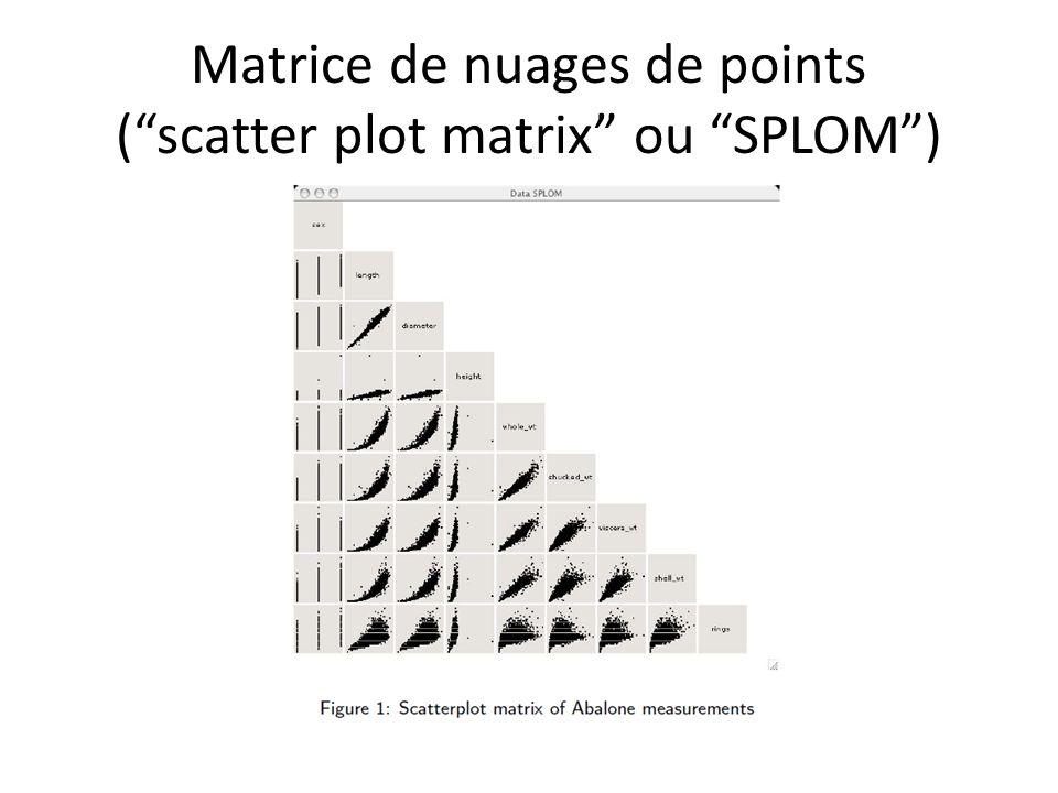 Matrice de nuages de points ( scatter plot matrix ou SPLOM )