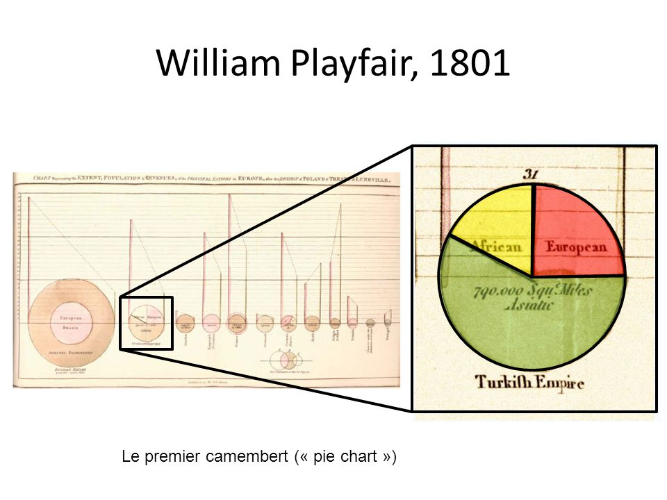 William Playfair, 1801 Le premier camembert (« pie chart »)