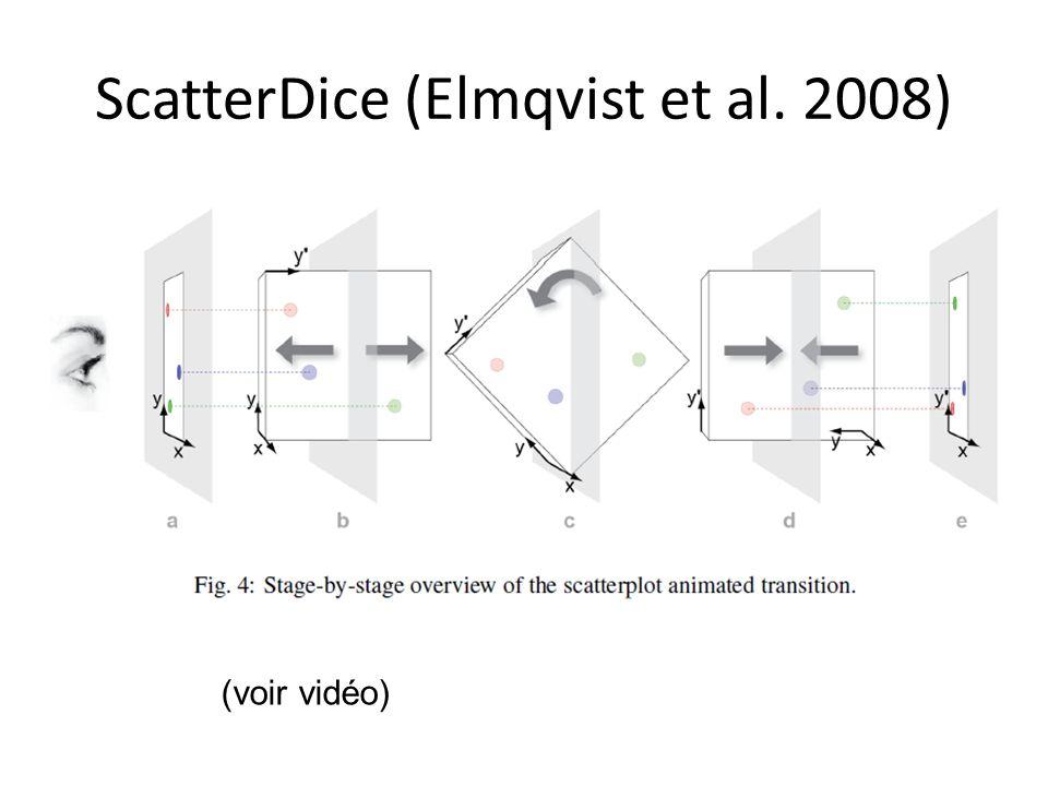 ScatterDice (Elmqvist et al. 2008)