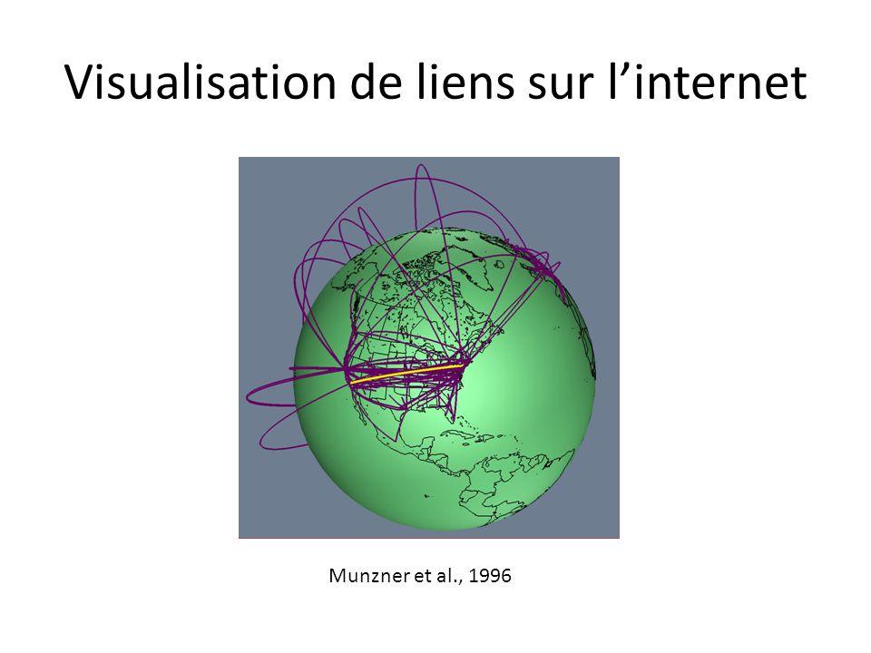 Visualisation de liens sur l'internet