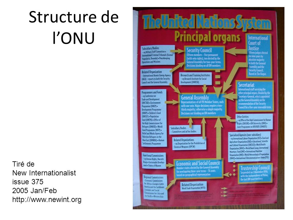 Structure de l'ONU Tiré de New Internationalist issue 375 2005 Jan/Feb