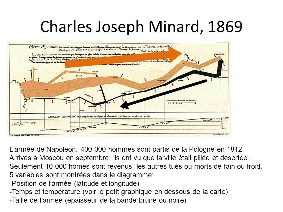 Charles Joseph Minard, 1869