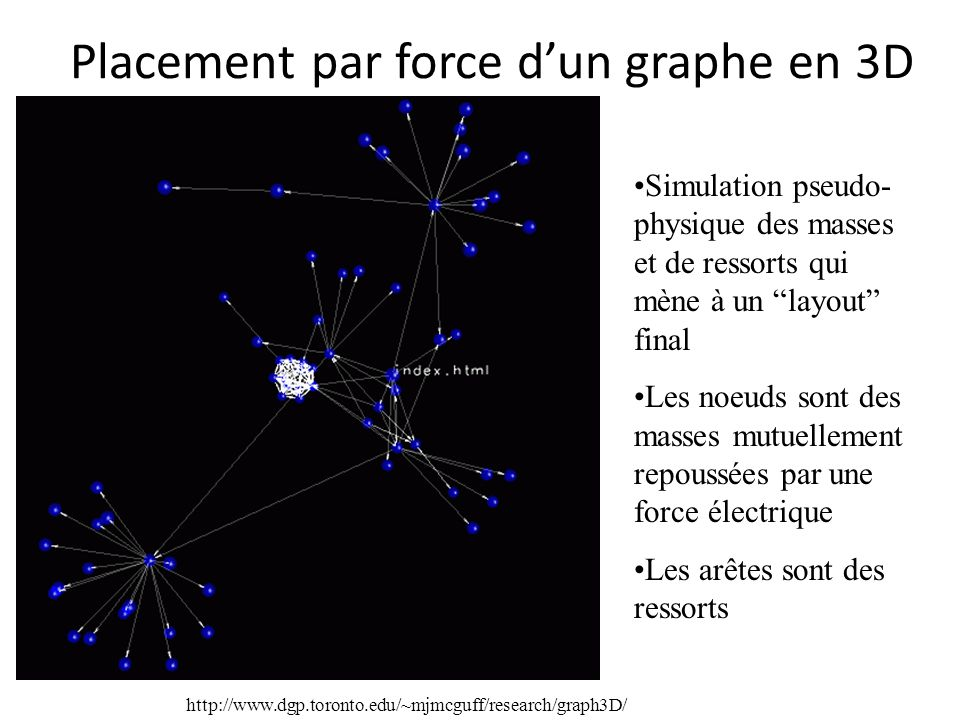 Placement par force d'un graphe en 3D